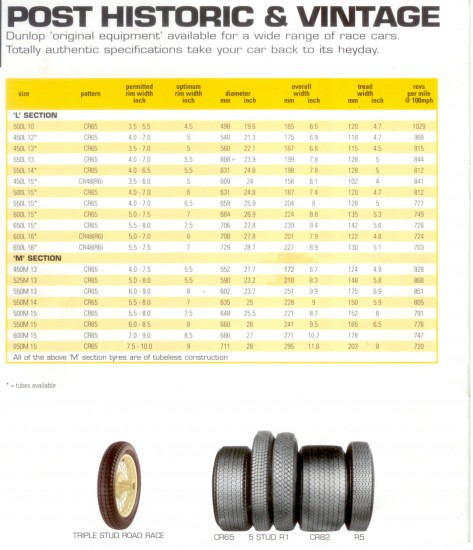 Dunlop Racing tyre data